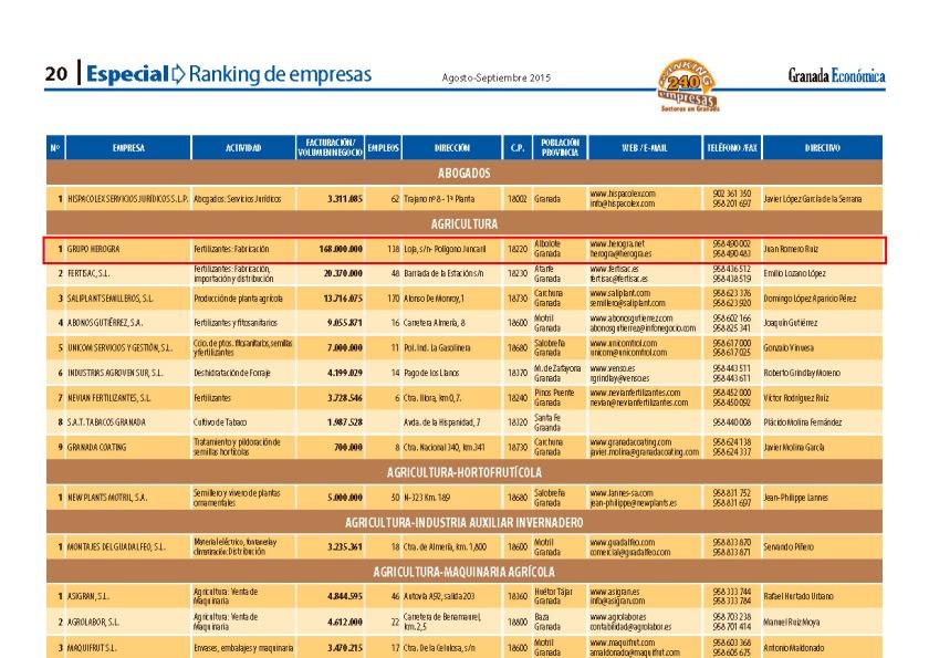 Ranking-empresas-2015