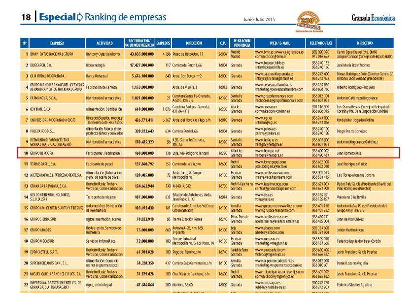 Ranking-empresas-facturacion-2015