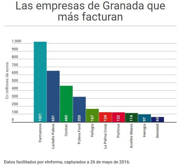 Ranking facturación empresas Granada